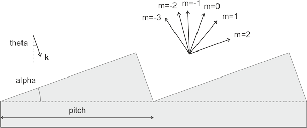 Schematic diagram of the grating